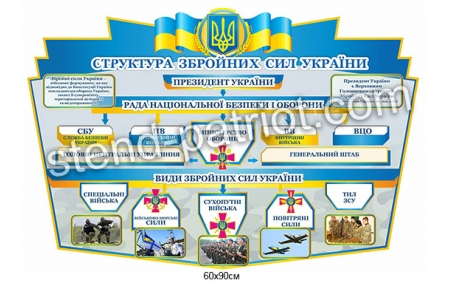 Стенд «Структура збройних сил України»